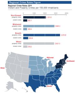 Regional Crime Rates, FBI 201