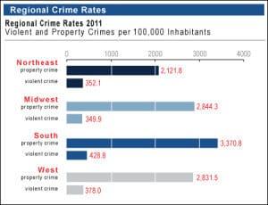 FBI Regional Crime Data 2011
