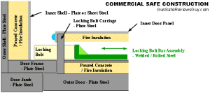 Commercial Safe Construction