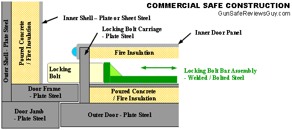 Commercial True Safe Construction