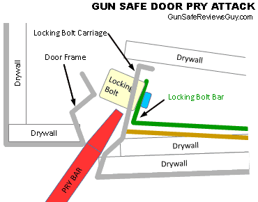 Gun Safe Door Pry Attack