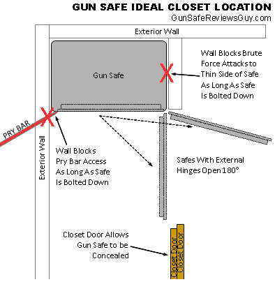 Gun Safe Ideal Closet / Built-In Location