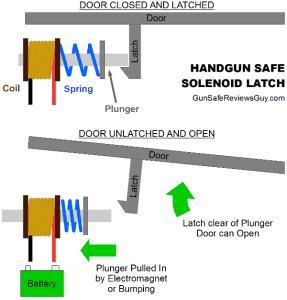 Best Handgun Safes and other Small Gun Safes - Gun Safe Reviews Guy