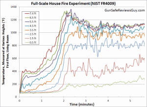Full-Scale House Fire Experiment (NIST FR 4009)